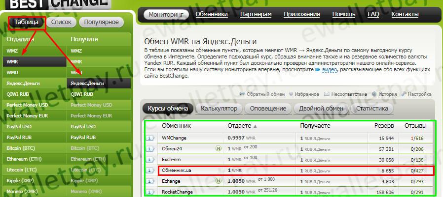 Обмен Вебмани на Яндекс.Деньги через систему bestchange