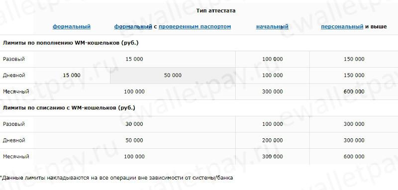 Лимиты на пополнение WMR через Сбербанк Онлайн по типу аттестата Вебмани