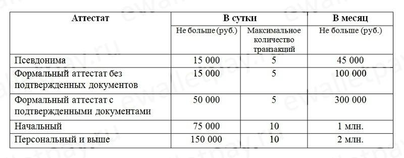 Данные о максимальной сумме пополнения Вебмани и количестве транзакций в день