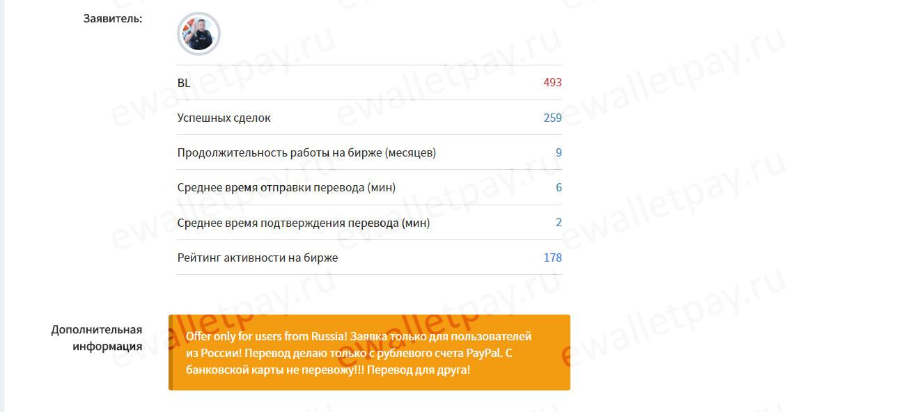 Данные о пользователе, разместившем заявку на обмен средств через сайт Emoney