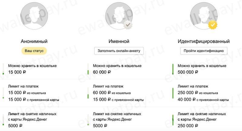 Возможные уровни сертификата пользователя Яндекс кошелька