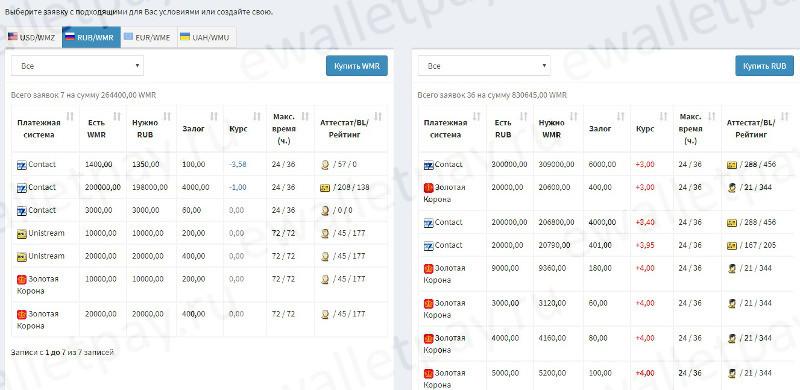 Вывод денег с Webmoney путем создания перекрестной заявки в системе