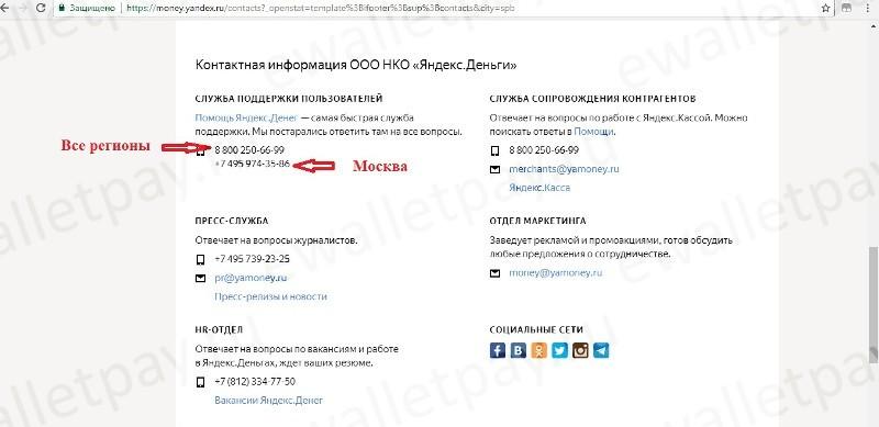 Доступные способы связи со службой поддержки Yandex.Money