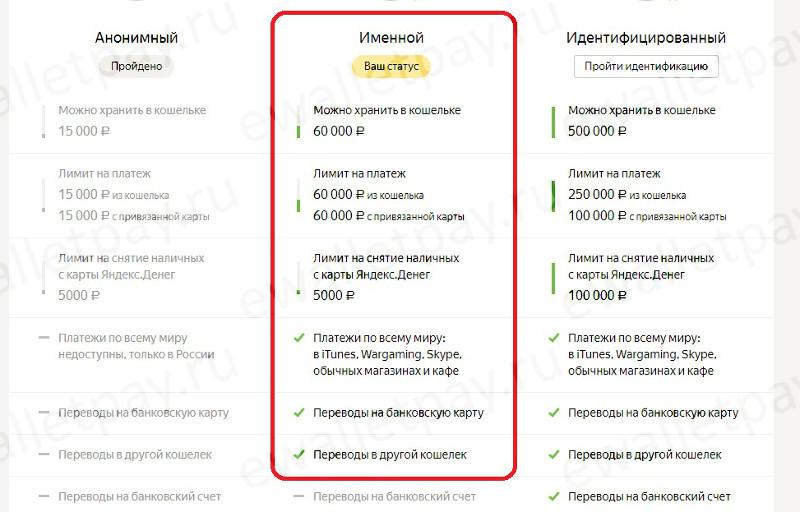 Особенности и преимущества статусов кошелька в Яндекс.Деньги