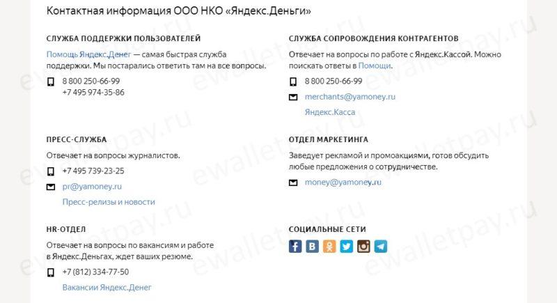 Контакты техподдержки системы Яндекс.Деньги