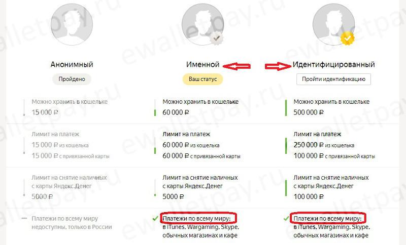 Особенности именного и идентифицированного статуса в Яндекс.Деньгах