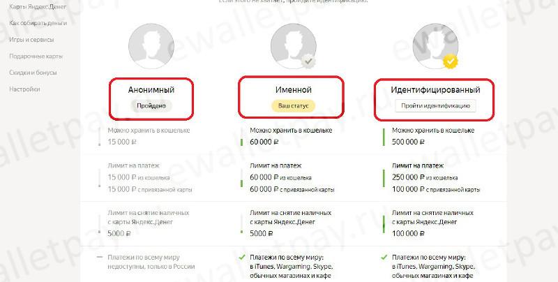 Особенности кошельков Яндекс.Деньги с разными статусами